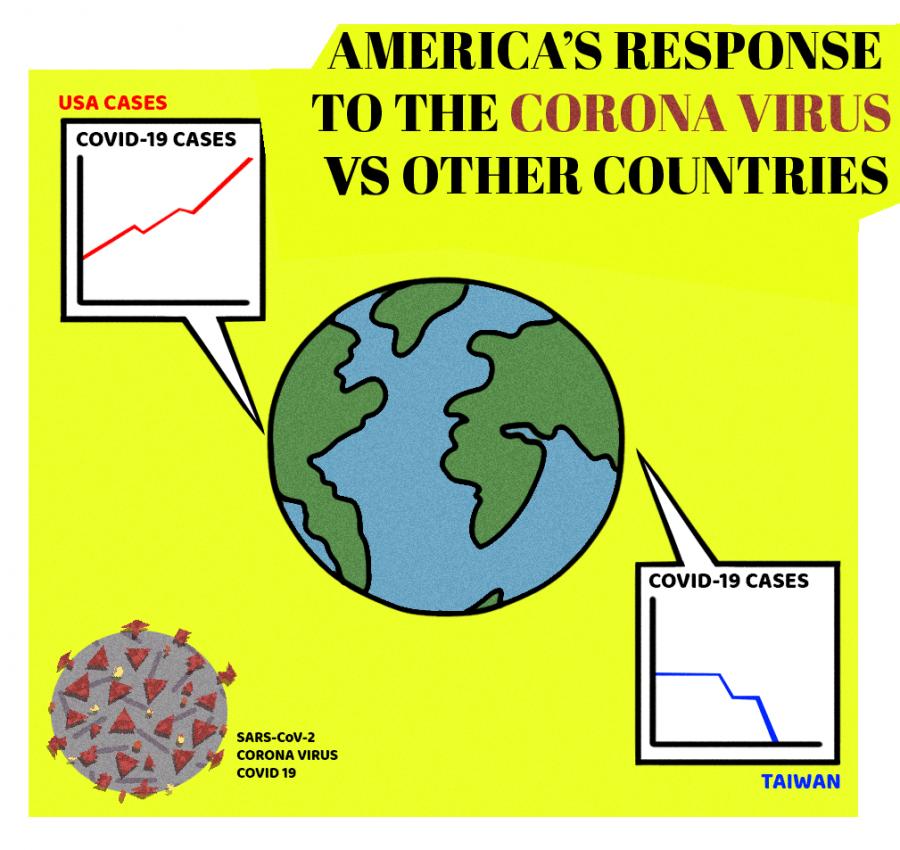 Kate De Prima, Americas Bungled Response...